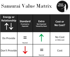Samurai Innovation Value Matrix