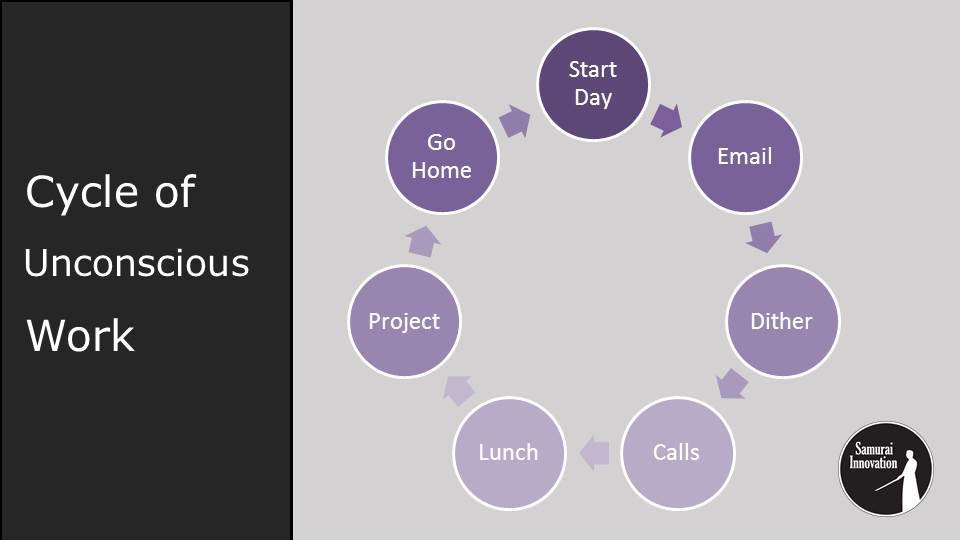 Focus Friday Episode 3-Cycle of Unconscious Work
